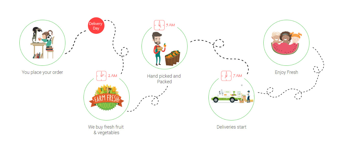 Online fruit and veggie shop delivers straight from our store to your home or office ON THE SAME DAY!